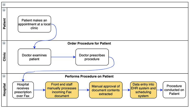 healthcare manual workflow
