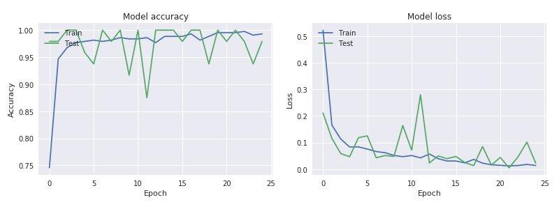 Model Accuracy & Loss