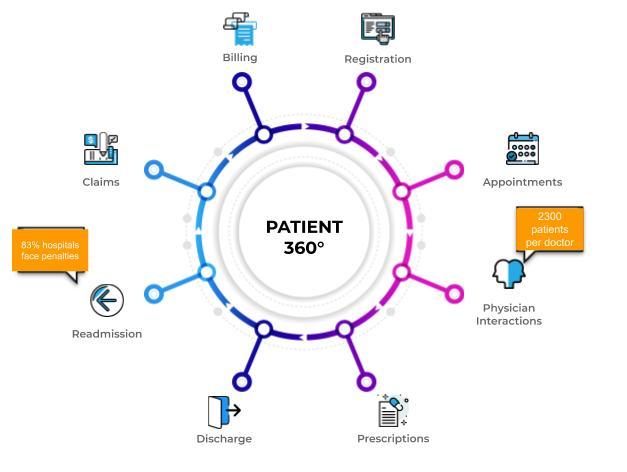 Patient-360