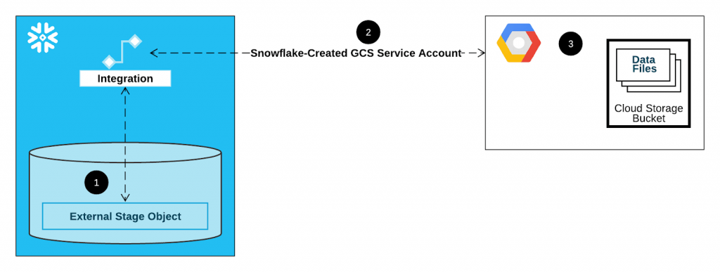 Cloud Storage service account