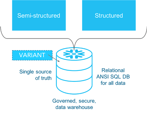 Database Storage Layer