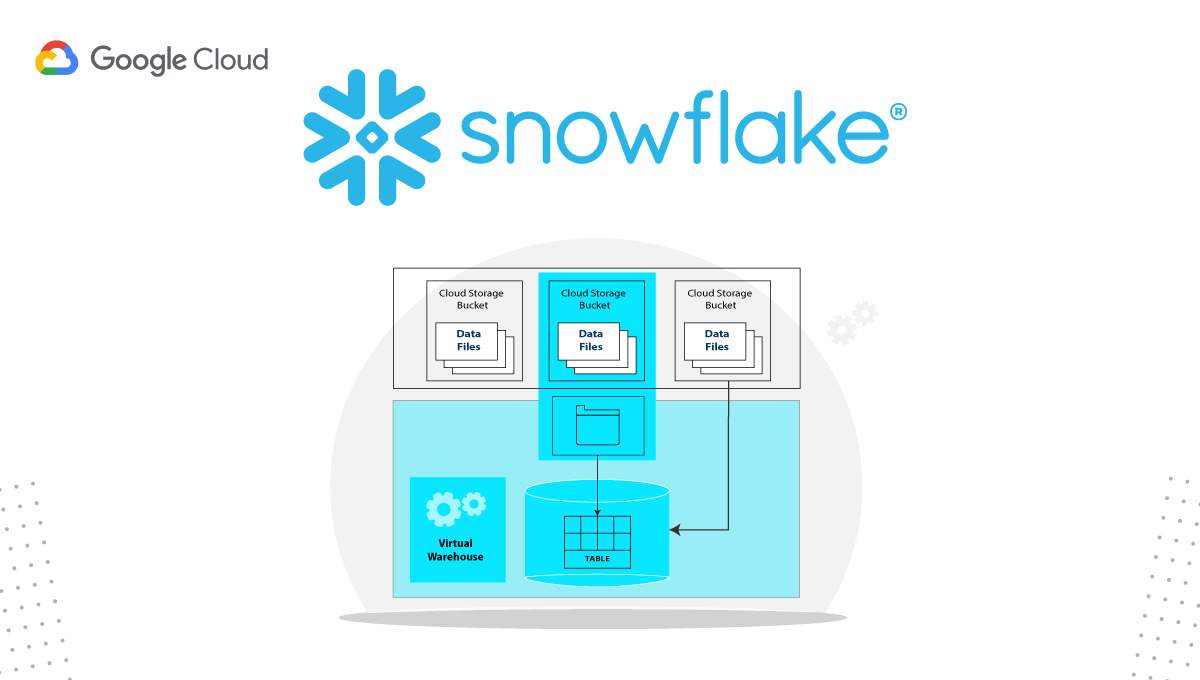 Leveraging the Power of Snowflake Bulk Loading from Google Cloud Storage