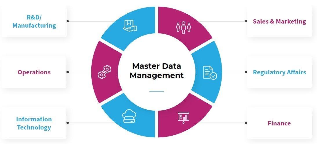 Data Management challenge 1