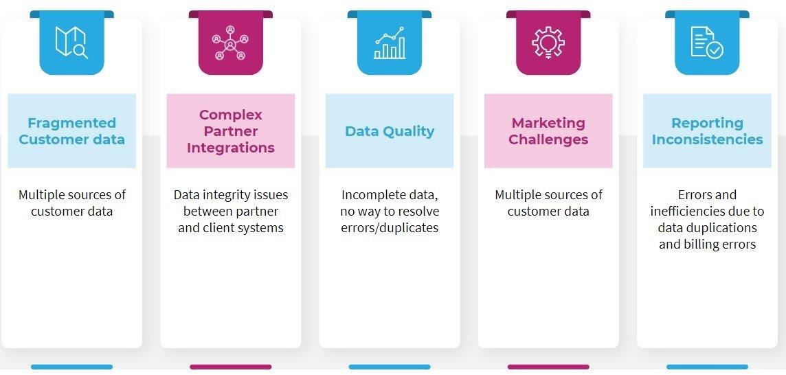 Data Management challenge